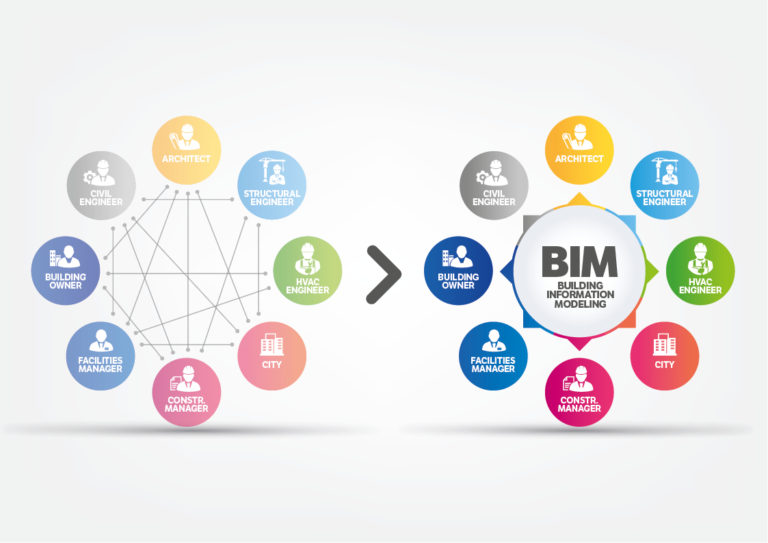 BIM information exchange
